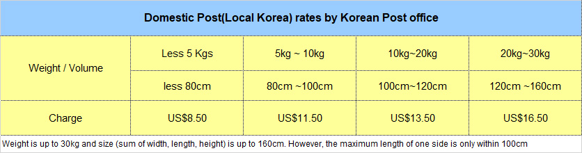 Korean post offie delivery in Korea